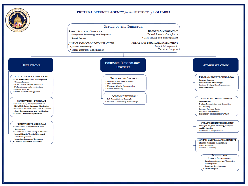 Organizational Structure | Pretrial Services Agency